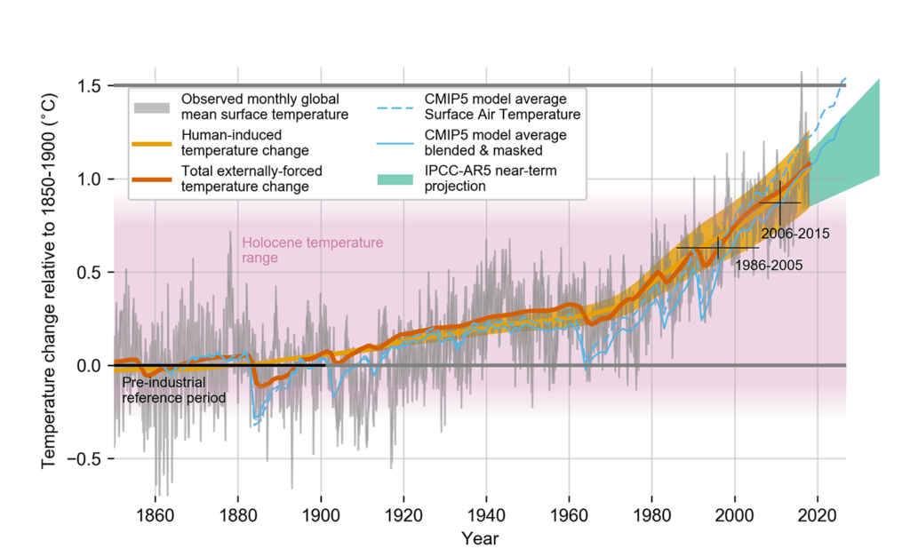 Figure 2: Global temperature change relative to 1850 - 1900 [Source: IPCC Special Report 2018]