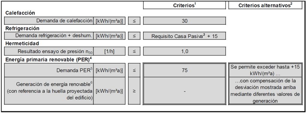 Criterios de certificación Passivhaus Baja Demanda