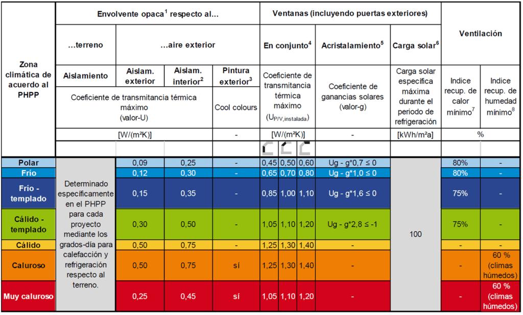 Figura 5: Criterios de certificación EnerPHit por Demandas. Fuente: Passive House Institute 2016 [2]