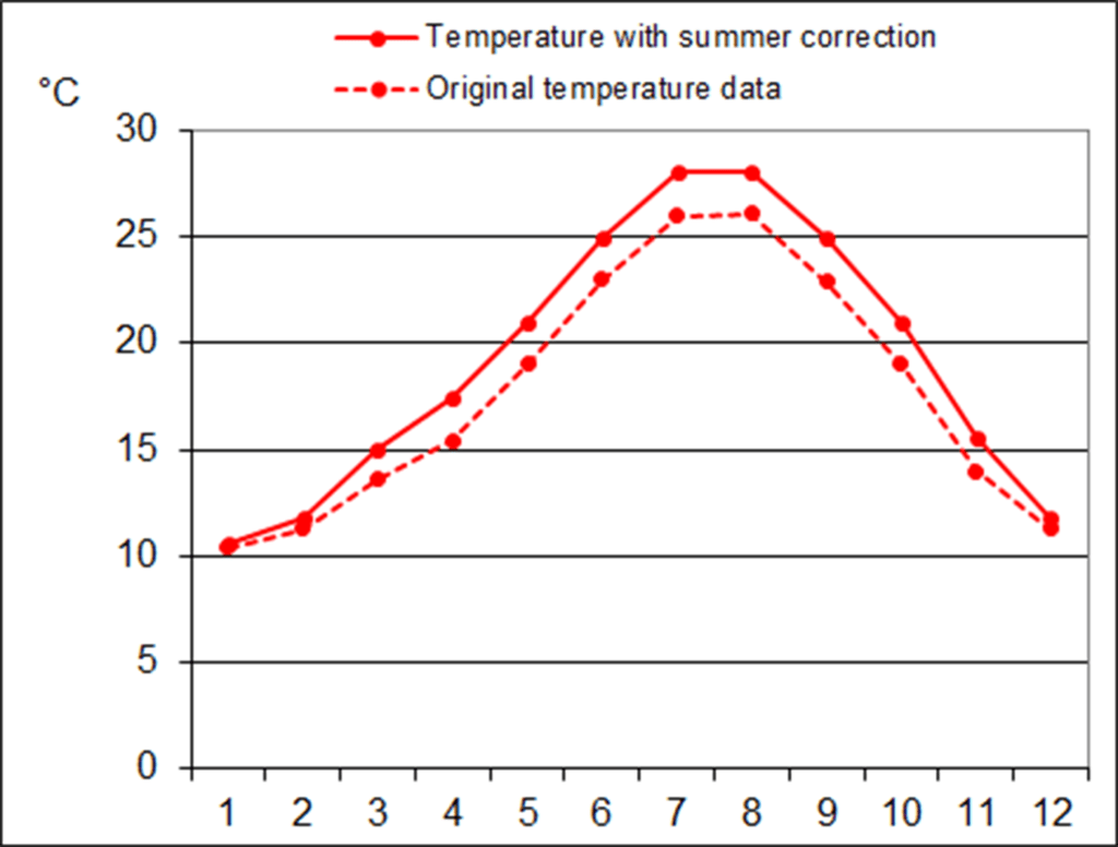 """Figure 9: Graph showing the modification of the summer temperature of the PHPP climate data, from the """"Summer Temperature Tool"""""""