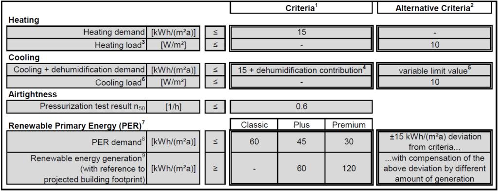 Figure 3: Passivhaus certification criteria for new construction [Source: Passive House Institute 2016] [1]