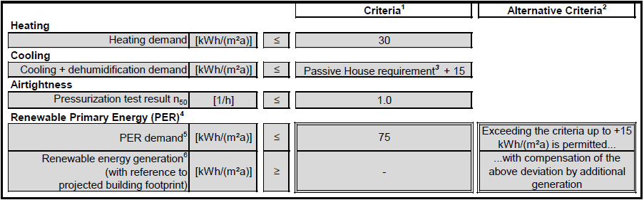 Figure 5: Passivhaus Low Energy Demand certification criteria [Source: Passive House Institute 2016] [1]