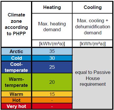 Figure 6: EnerPHit Certification Criteria, Demand Method. [Source: Passive House Institute 2016] [1]