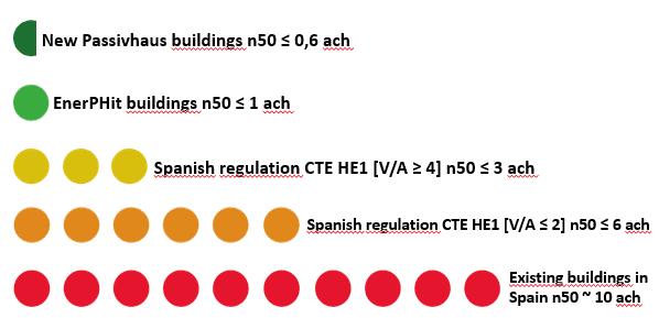 Figura 8: Comparativa del nivel de infiltraciones requerido para Passivhaus, CTE y valores típicos para edificios existentes